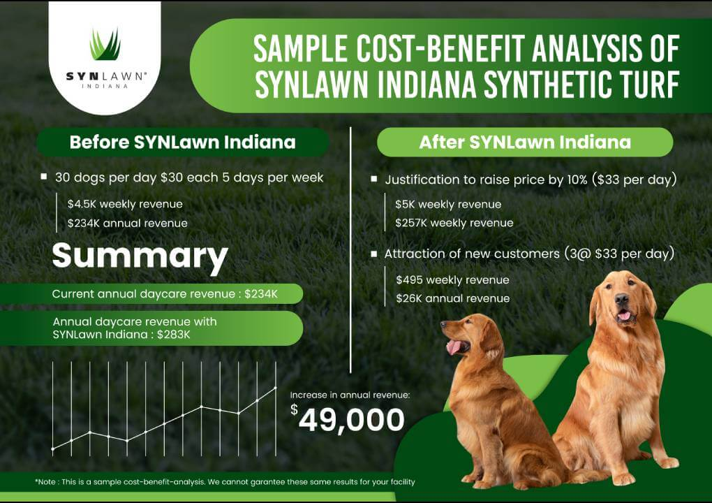 SYNLawn IN pet turf graph cost analysis